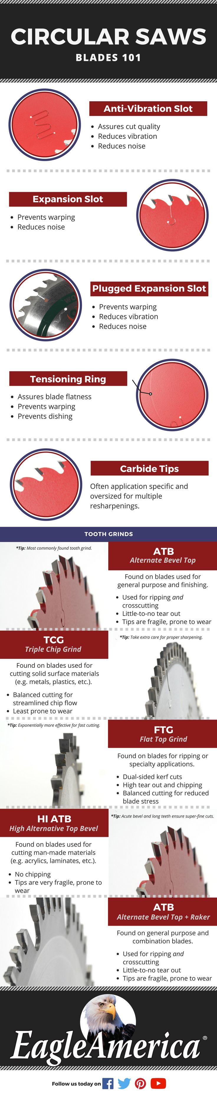 Info-Graphic  -  The Basics of Circular Saw Blades.