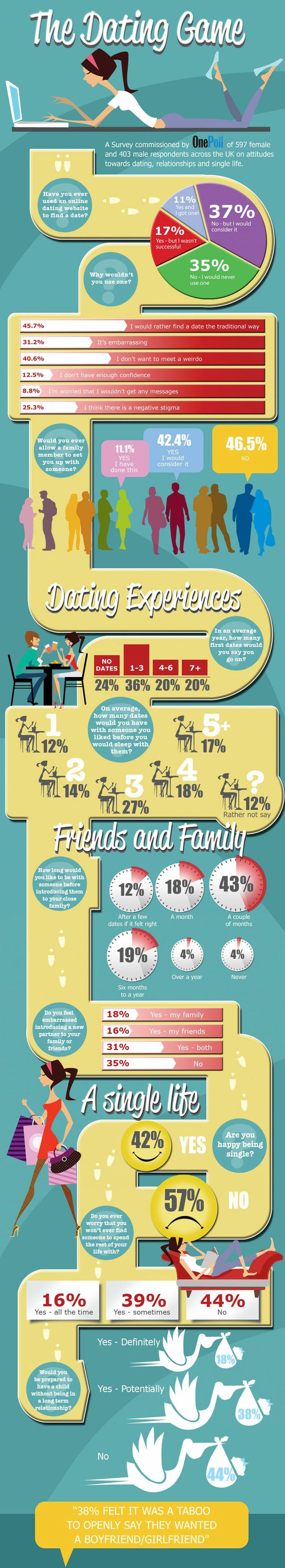 Infographic for a Survey commissioned by Onepoll on dating