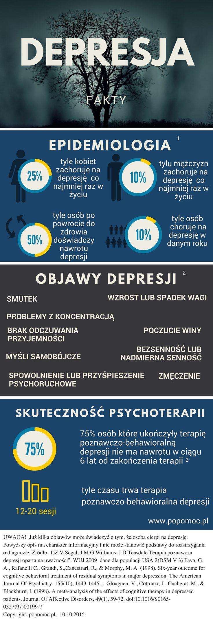 Depresja_Infografika
