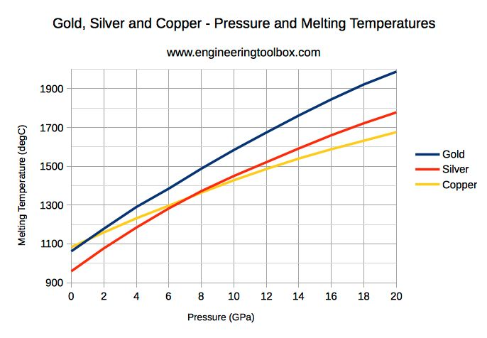 Gold, silver and copper - pressure and melting temperature