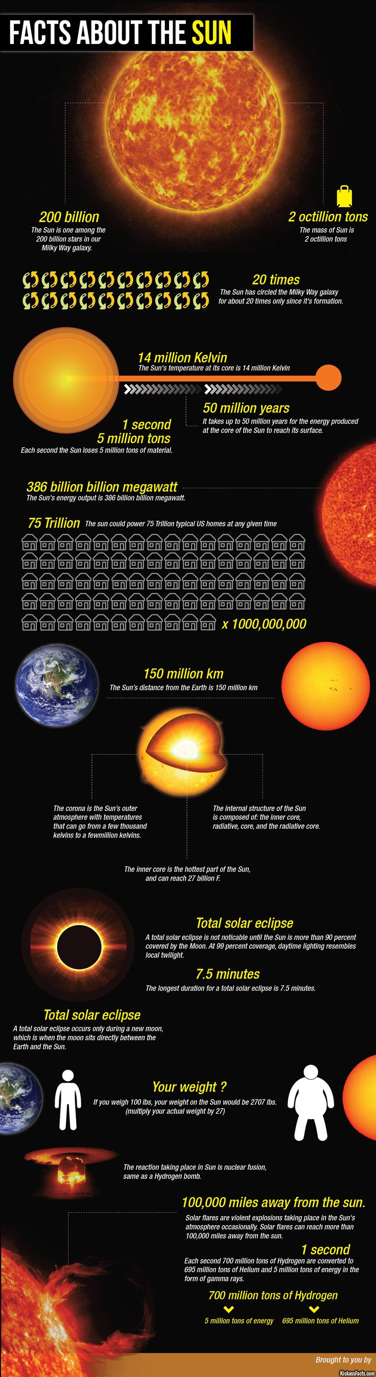 facts about the sun - 2 octillion tons!   - infographic