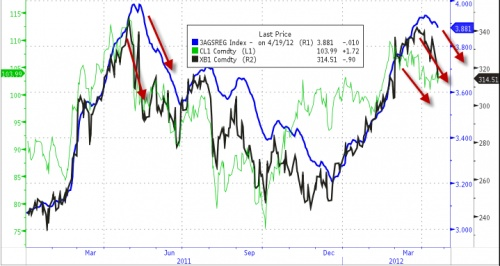 Gasoline futures turned down after WTI prices peaked in late Feb - will retail gasoline prices follow this time?