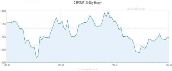 Euro to Pound Sterling (EUR/GBP) Exchange Rate Forecast: Single...: Euro to Pound Sterling (EUR/GBP) Exchange Rate Forecast:… #Poundtoeuro