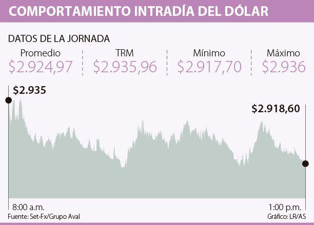 Dólar cayó $10,99 frente a la Tasa Representativa