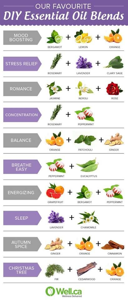 Pic 1 ~ Make your car or home smell wonderful by combining essential oils. Glue a few small craft poms to a clothespin, soak with oils of your choice, and clip to a vent or air intake. The chart can give you a few combinations to try.