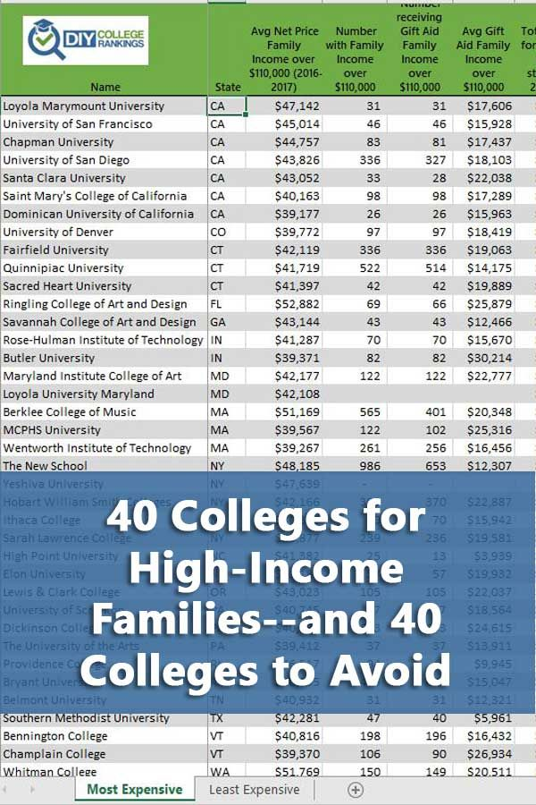 40 Colleges For High Income Families And 40 Colleges To Avoid