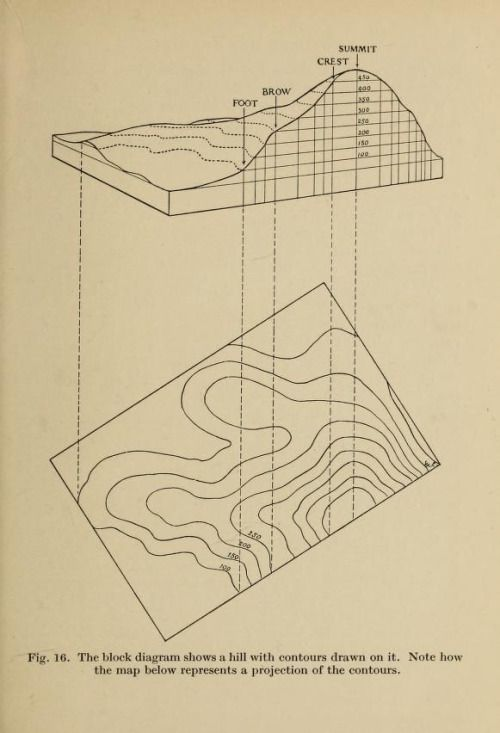 Fig. 16. From a drawing of a hill with contour lines added to a contour map. Popular map reading. 1928.
