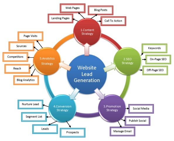 Image result for Small company getting grips with the help of digital marketing
