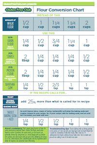 gluten free diet chart pdf