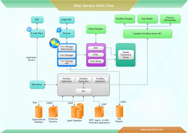 Visio Workflow Template New Web Service Workflow Flow Chart Template Flow Chart Work Flow Chart