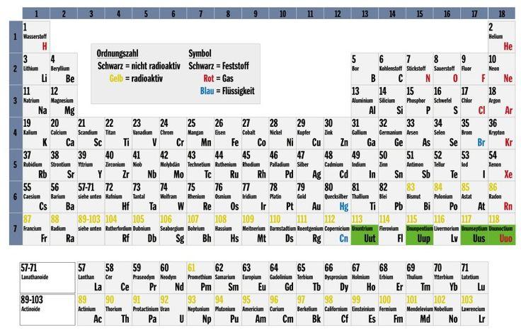 Die wohl berühmteste Tabelle der Wissenschaft bekommt Zuwachs: Das Periodensystem der Elemente wird um die Elemente 113, 115, 117 und 118 ergänzt - damit ist die siebte Zeile komplett.
