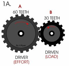 mechanical advantage of gears pdf