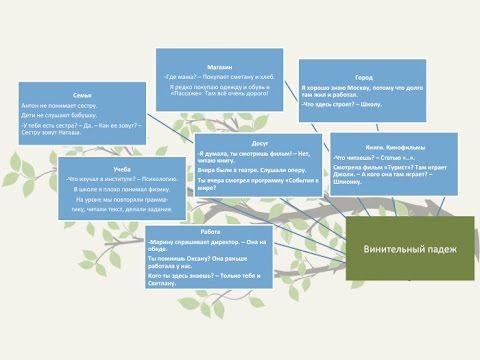 Разговорные темы на начальном этапе обучения РКИ