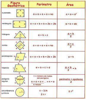 formulas para sacar el perimetro delas figuras geometricas - Buscar con Google Más