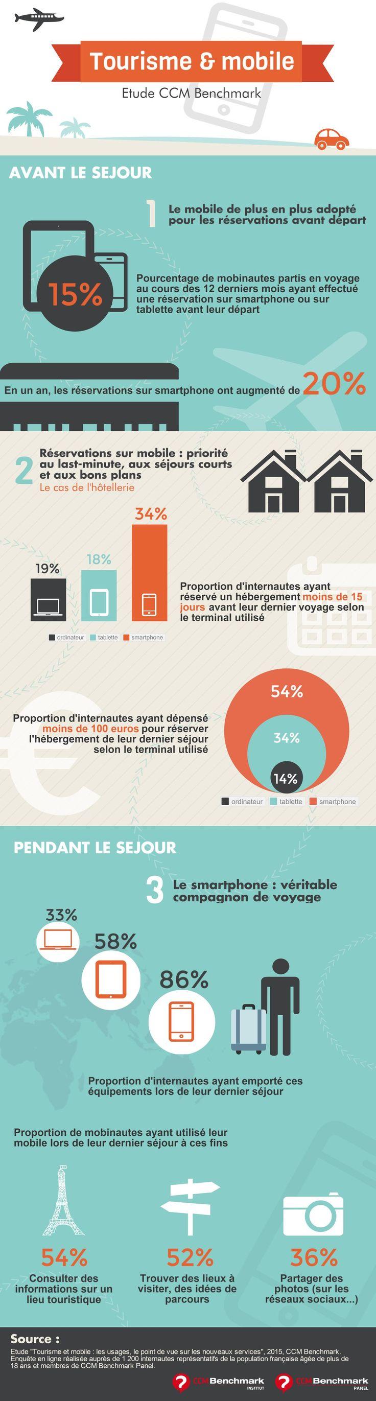 Quelques chiffres sur le comportement des consommateurs lors de la préparation et de la réservation de leur séjour. #etourisme #infographie                                                                               More
