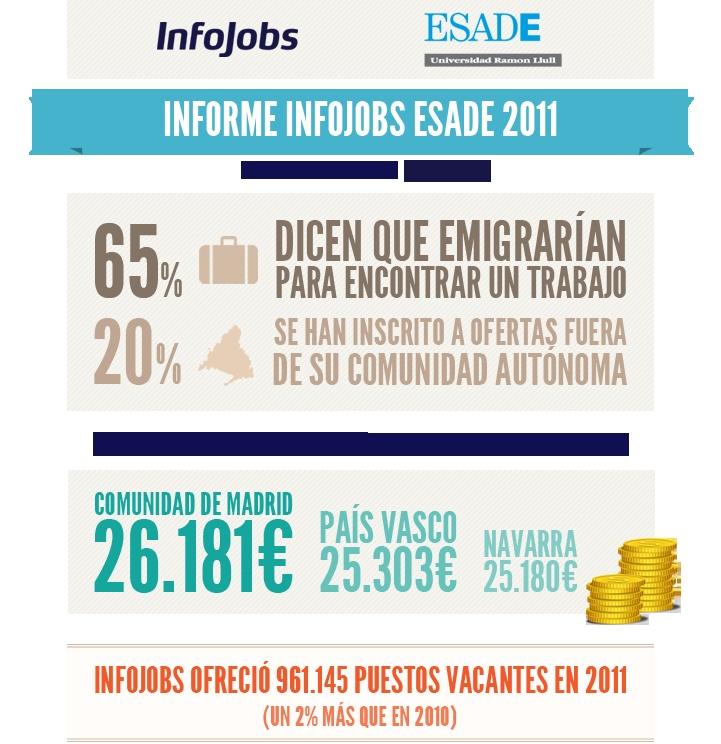 Informe Infojobs ESADE 2011sobre el estado del mercado laboral en España
