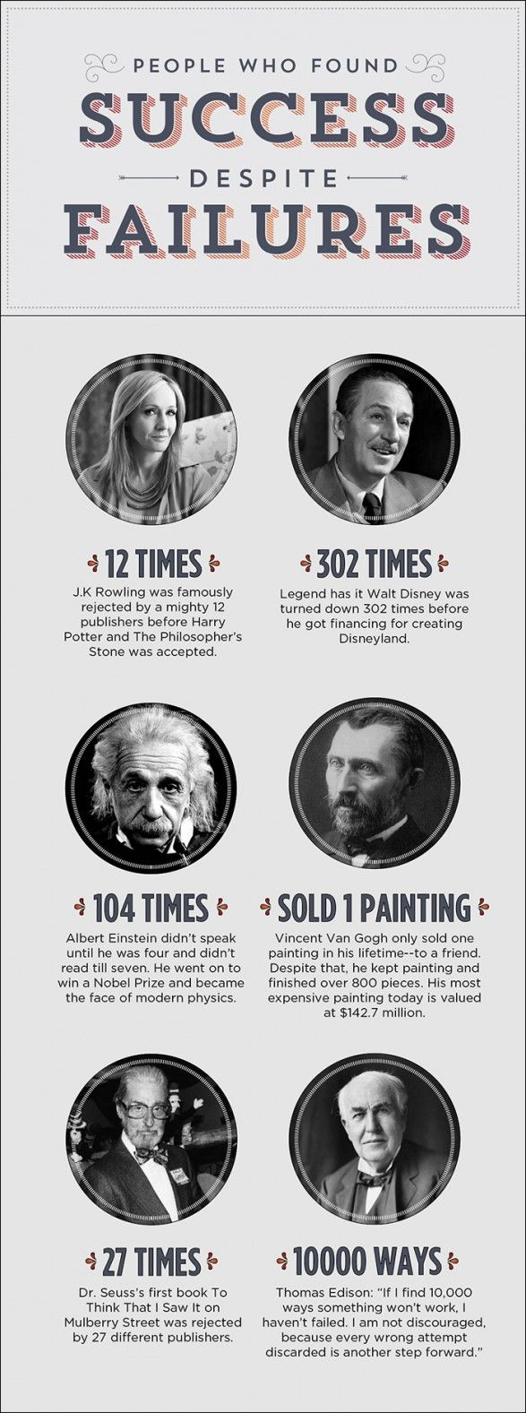 People Who Found Success Despite Failures. How's that for motivation!