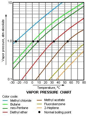 Volatility (chemistry) - Wikipedia