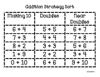 This is a great way to see if you students are really understanding addition strategies. Students need to sort addition facts according to which strategy they used: making 10, doubles, and near doubles.