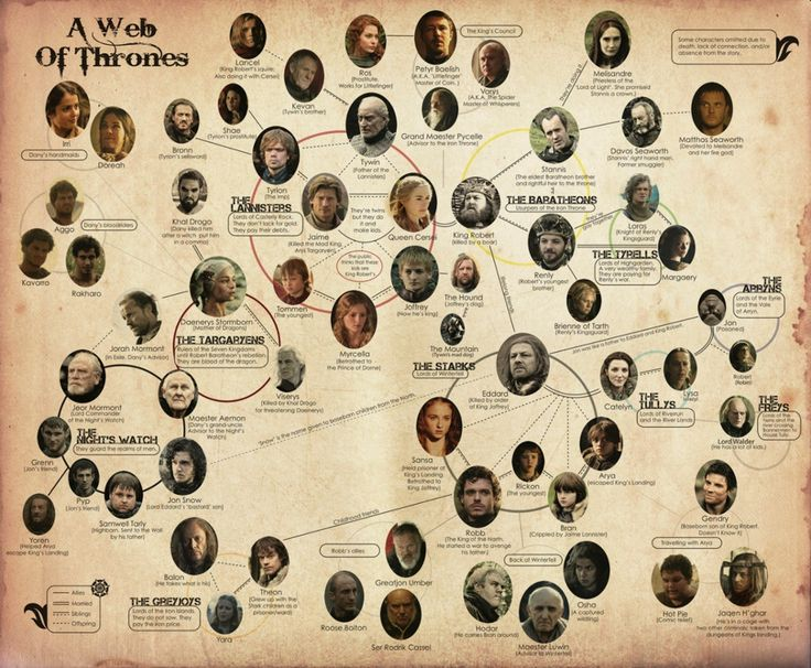 Touch questa immagine game of thrones characters by