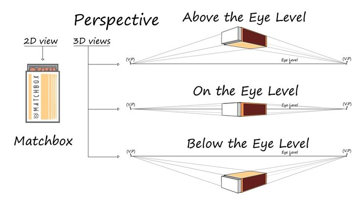 How to draw Perspective Lesson# 01