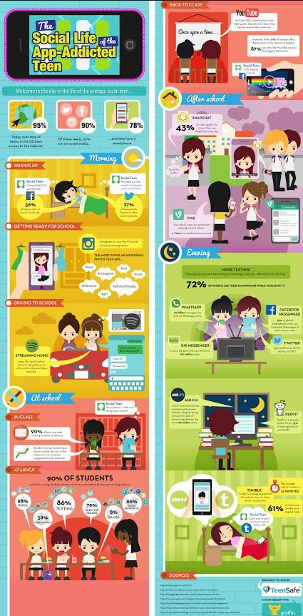 A Day In The Life Of The Average Social Teen [INFOGRAPHIC] Today's teen is more social than ever. Over 95 percent of teens in the US have access to the internet, of these teens, 90 percent are on social media. Sources: http://visual.ly/social-life-app-addicted-teen