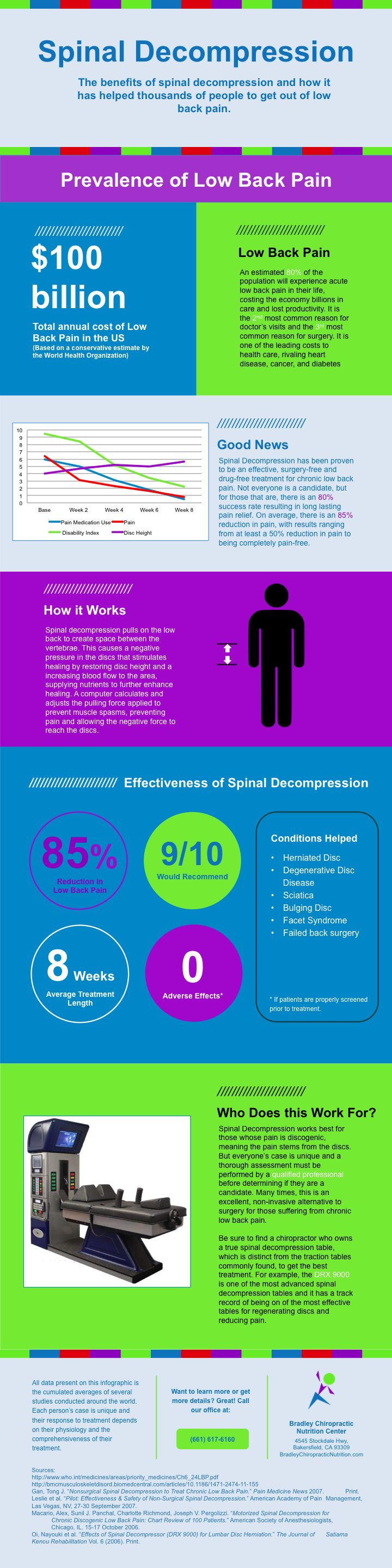 Orange county ca s premier non surgical spinal decompression clinic - Effectiveness Of Spinal Decompression