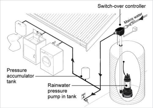 best 25  rainwater collection tanks ideas on pinterest