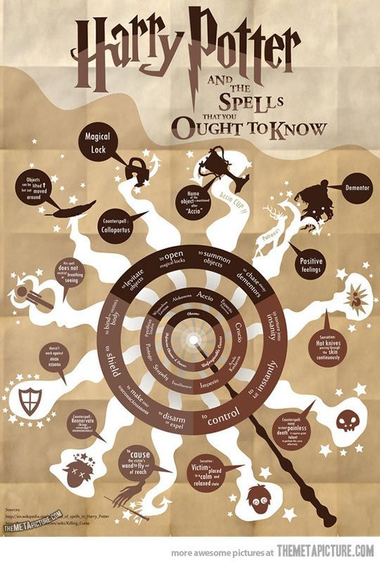 Harry Potter, and the spells you ought to know…