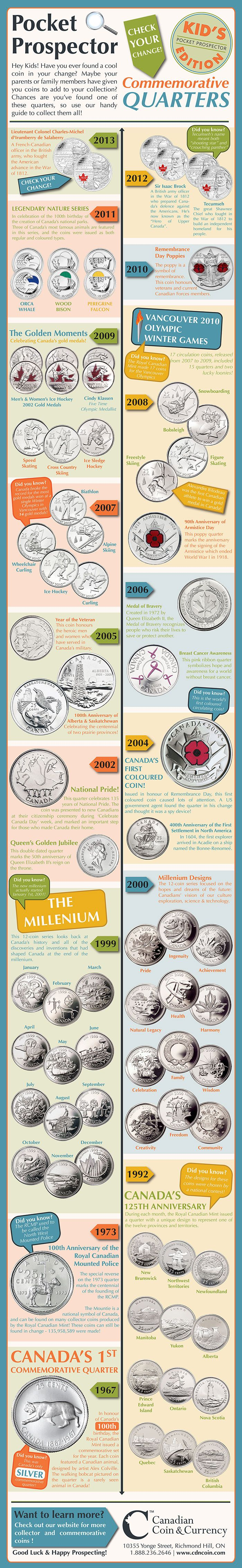 Canadian Coins - Commemorative Quarters from CdnCoin.com #infographic #coins #silver