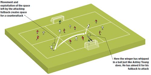 Improve crossing skills with this exciting football drill | Soccer Coach Weekly