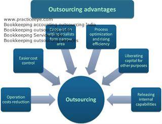 #bookkeepingaccountingoutsourcingIndia,  #Outsourcingbookkeepingservices,  #BookkeepingServicesIndia,  #accountingandbookkeepingservices,  #TaxReturnPreparation,  financial outsourcing services,  bookkeeping outsourcing services, #taxreturnpreparationoutsourcing, #taxreturnpreparationservices