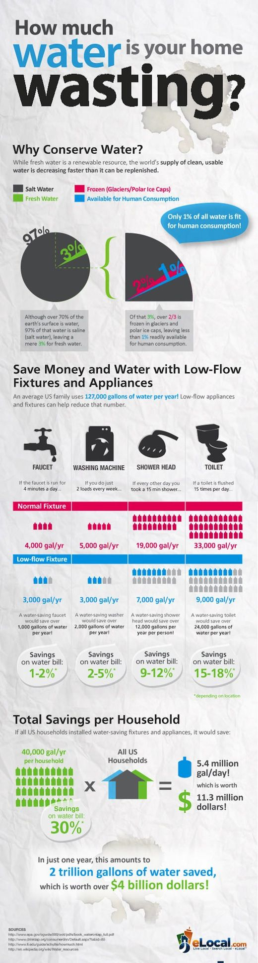Water Conservation Infographic -- our shower heads are high-pressure AND…