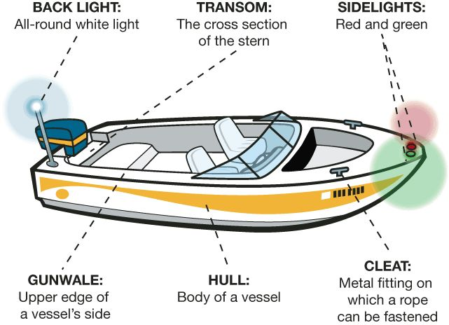 boat terminology