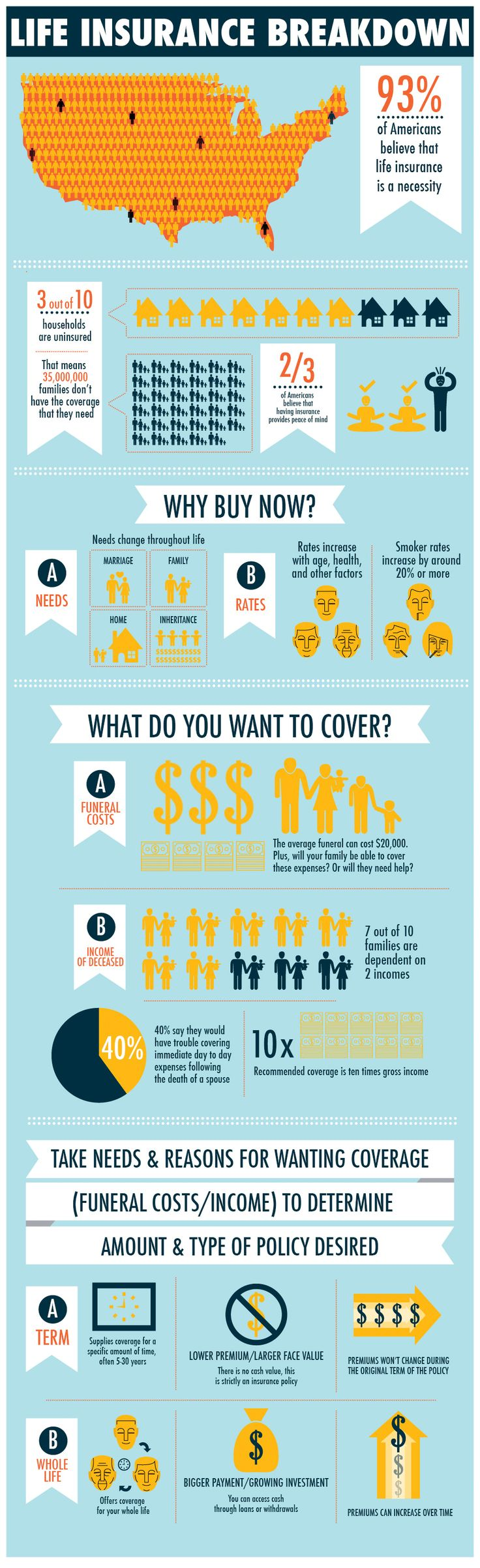 """Whole & Term Life #Insurance Breakdown [#Infographic],"" by placementsmedia"