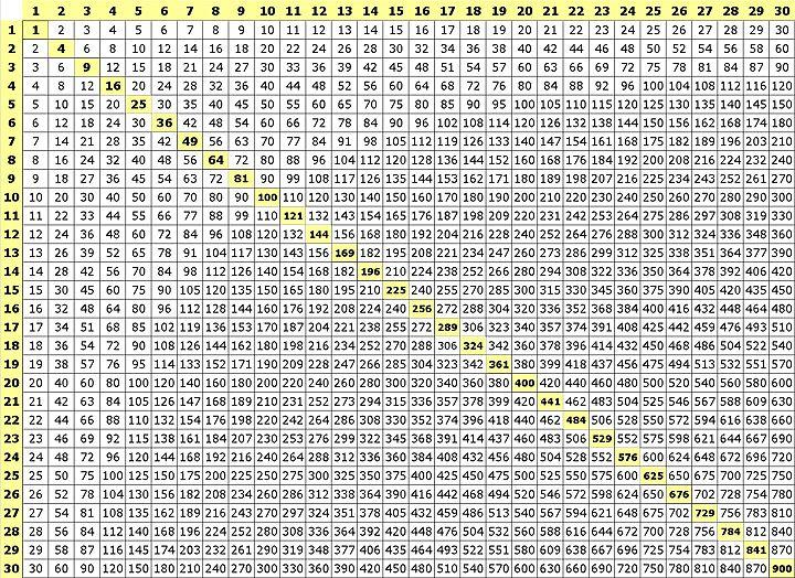 100 100 multiplication chart - Google Search   ::4 my boys ...