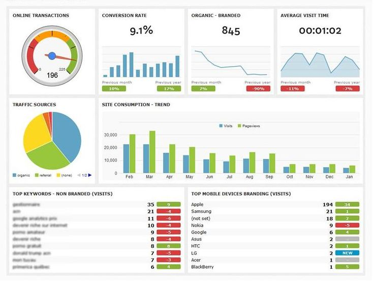 11 best QlikView images on Pinterest Dashboard design, User - marketing report sample