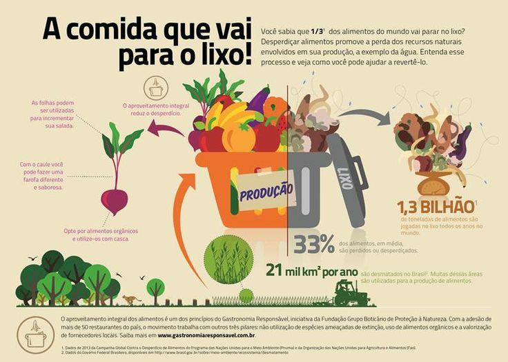 Anualmente, 1,3 bilhão de toneladas de comida são desperdiçadas em todo o mundo, o que representa 33% de tudo que é produzido no planeta, segundo dados da Organização das Nações Unidas para Alimentação e Agricultura (FAO). A informação serve de alerta no Dia Mundial da Alimentação, comemorado em 16 de outubro.                                                                                                                                                                                 Mais