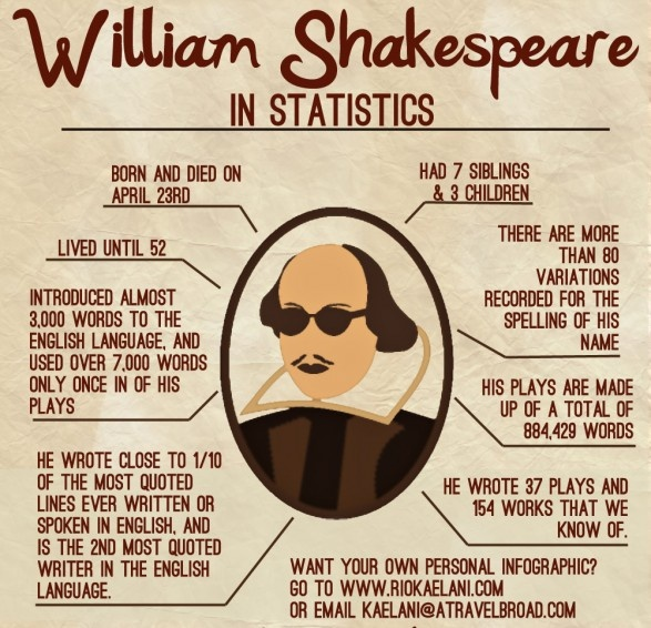 Shakespeare in my view is the biggest hoax ever perpetuated on literature lovers. I like the debates over who he might be.