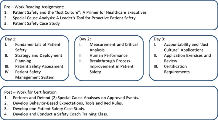 Establishing A Patient Safety Culture Part Two  Quality Digest
