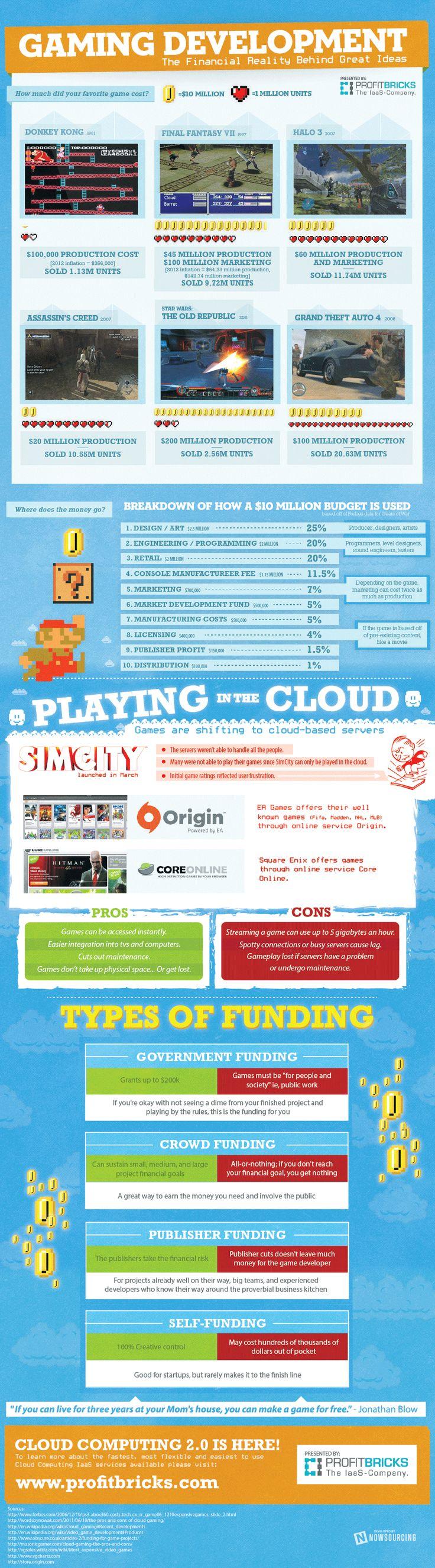 ProfitBricks-Game-Developmen-Financial-Reality-Infographic3.png (975×3514)