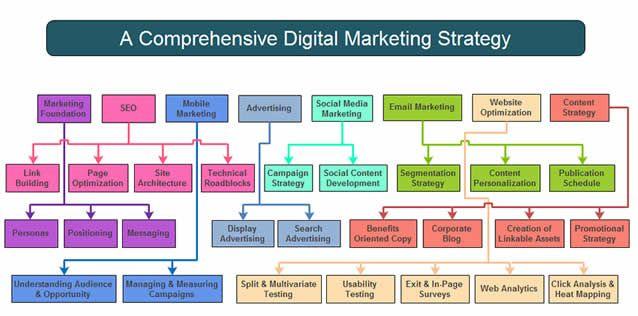 Digital Marketing Services At Insta Innovative Technologies