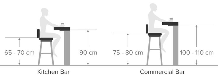 Diagram Demonstrating the Height Difference Between Kitchen and Commercial Bar