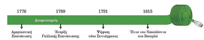 Η αμερικανική και η γαλλική επανάσταση