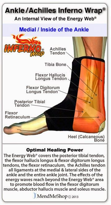 Reflexology: Press Away Your Pain