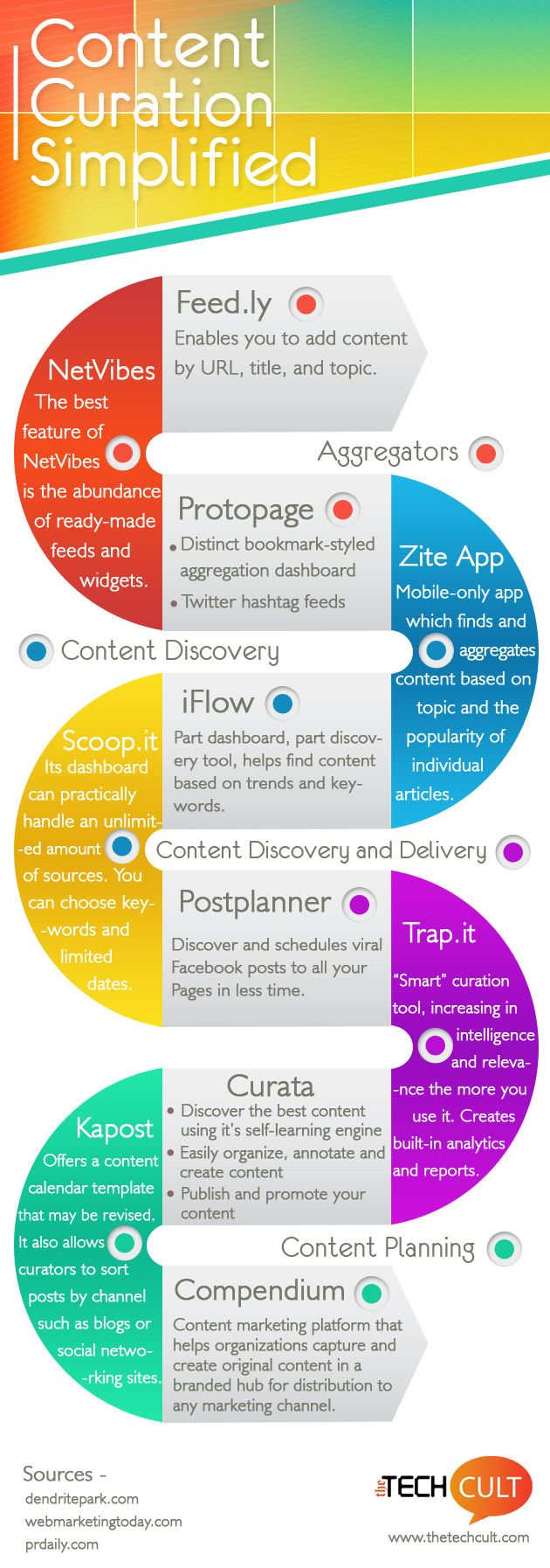 Content Curation Simplified #infographic #contentmarketing