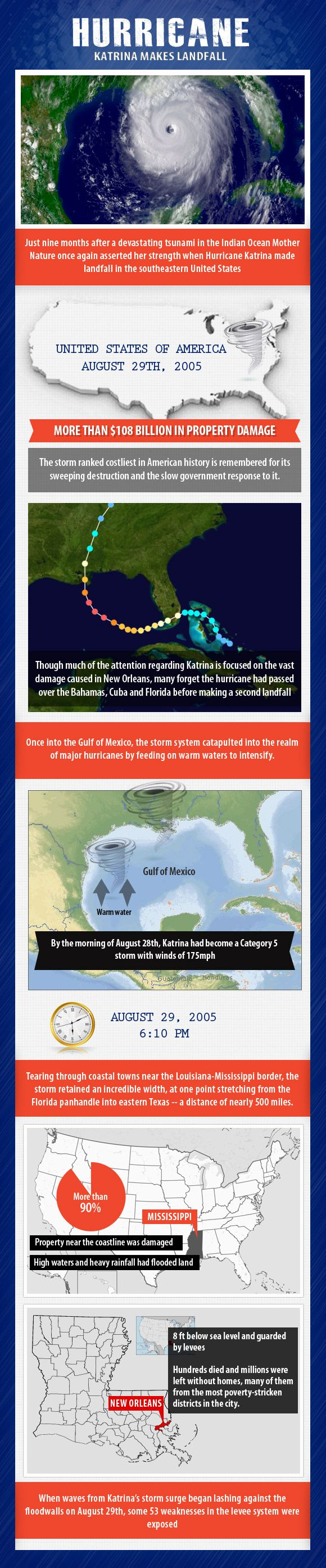 Infographic of August 29, 2005 CE – Hurricane Katrina Makes Landfall - On this day in History