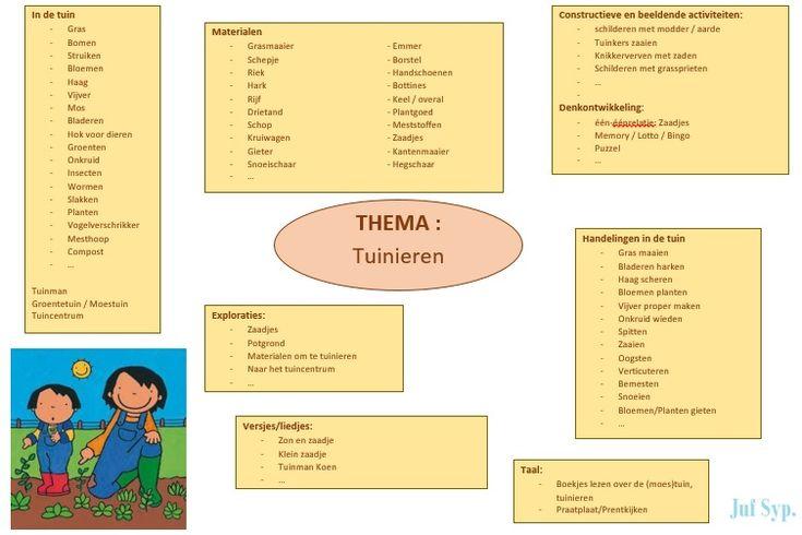 Brainstorm Tuinieren