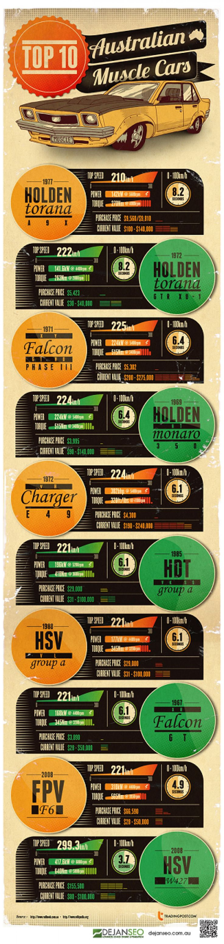 Top 10 Australian Muscle Cars Infographic