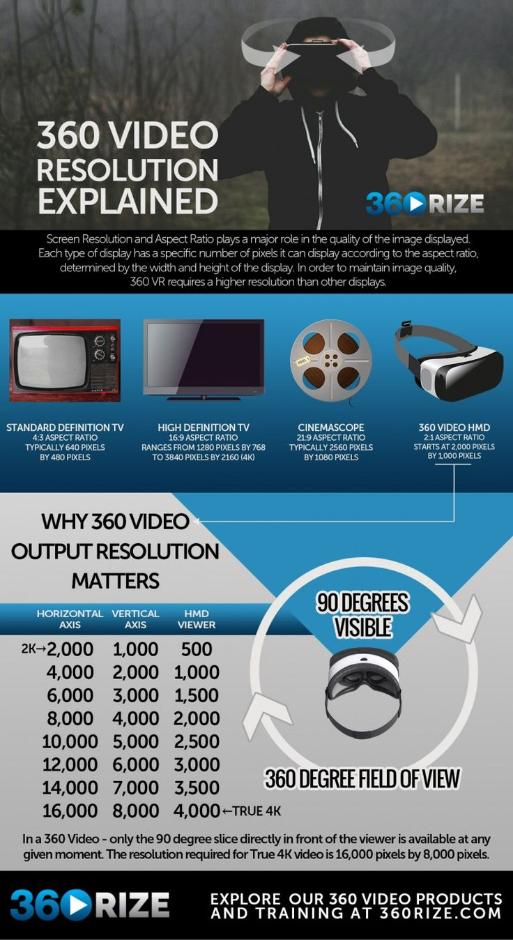 As VR technology becomes more commonplace, video quality helps to make a good user experience. It's important to understand that screen resolution for 360 videos is different than standard screen r…